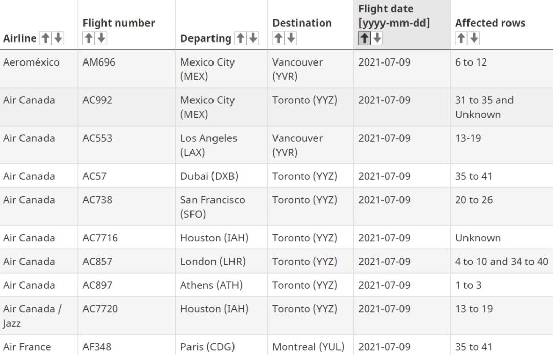 """反弹!161架""""毒航班""""飞抵加拿大!华人店铺惨遭泼红漆 太古重开一波三折"""