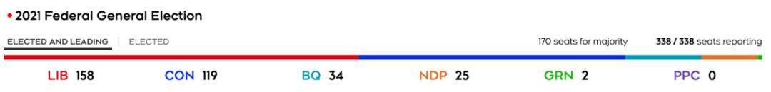 大选还没结束!13个选区仍在计票… 会不会有反转?